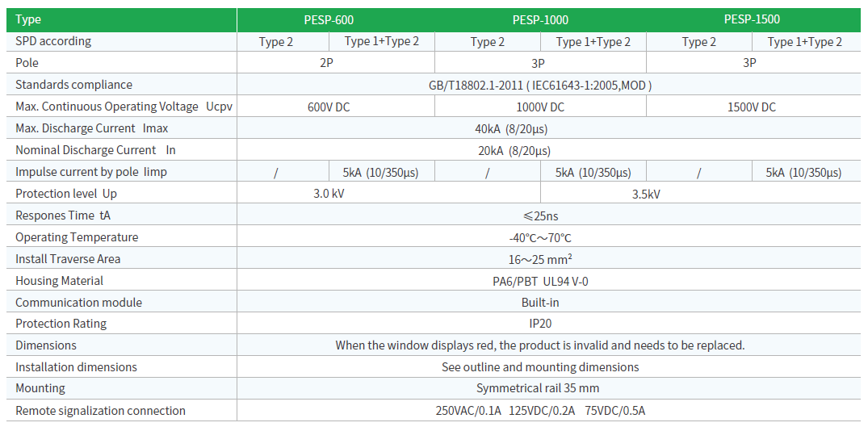 3P SPD technical data