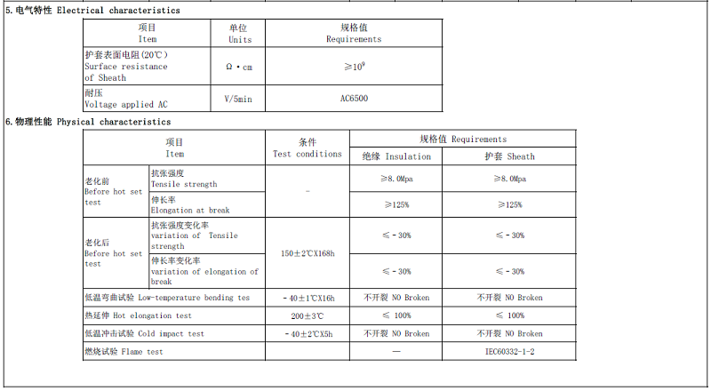 aluminum pv wire data
