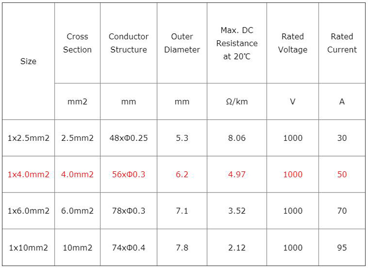 datasheet of solar cable 1000V