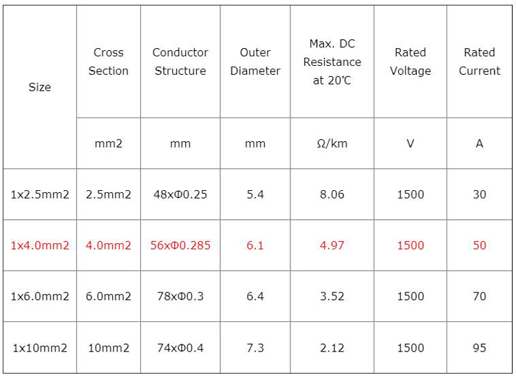 datasheet of solar cable 1500V
